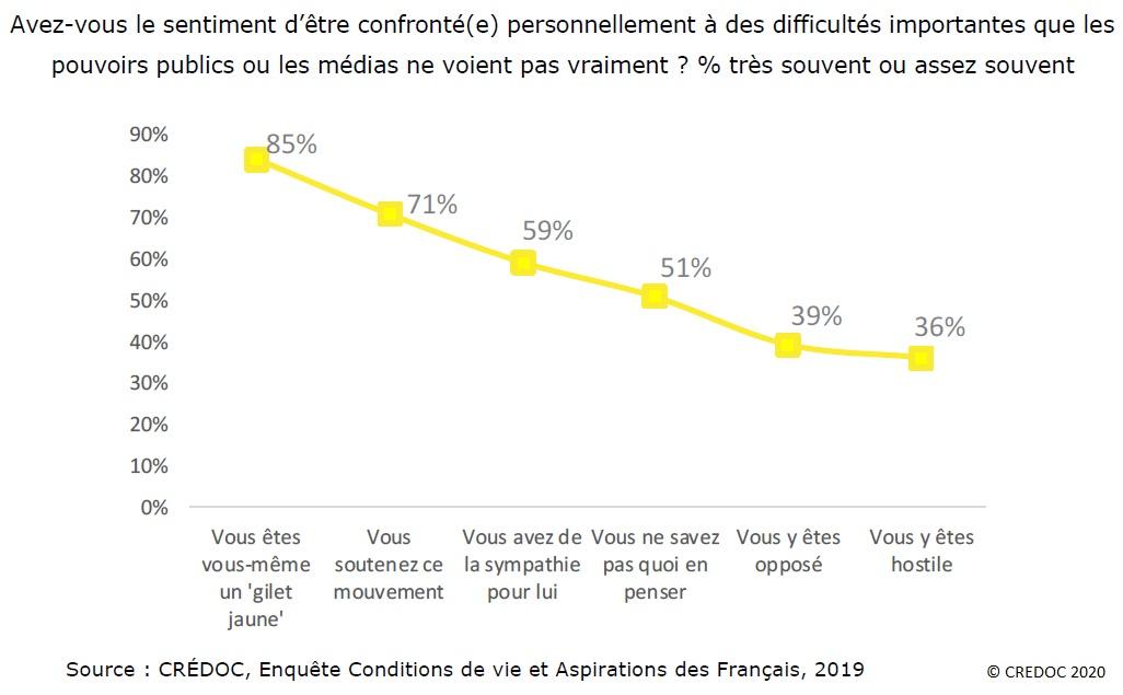 Graphique : Part (%) des Français qui ont le sentiment d'être confronté personnellement à des difficultés importantes que les pouvoirs publics ou les médias ne voient pas vraiment, en fonction de leur position relative au mouvement des Gilets Jaunes