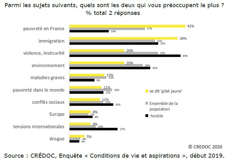 Graphique : Les principaux sujets de préoccupation des Français (Gilets jaunes / Population totale) % total 2 réponses