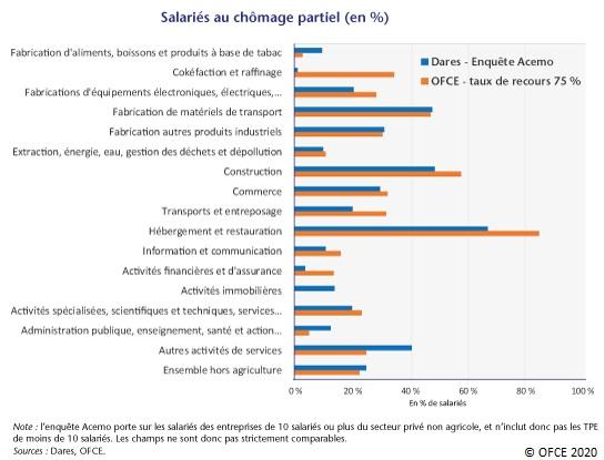 Graphique : Salariés au chômage partiel par secteurs d'activité (%) calculs Dares et OFCE