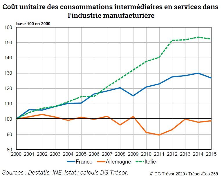 Graphique : Coût unitaire des consommations intermédiaires en services dans l'industrie manufacturière