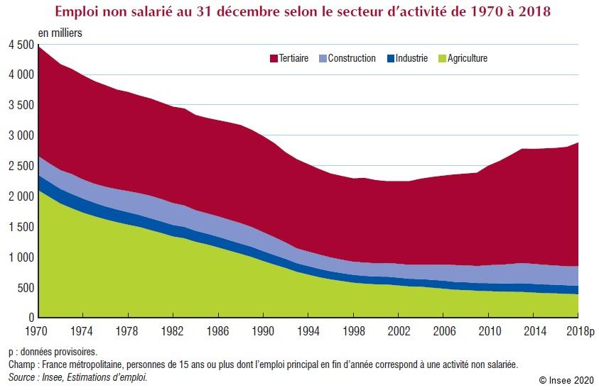 Graphique : Emploi non salarié au 31 décembre selon le secteur d'activité de 1970 à 2018
