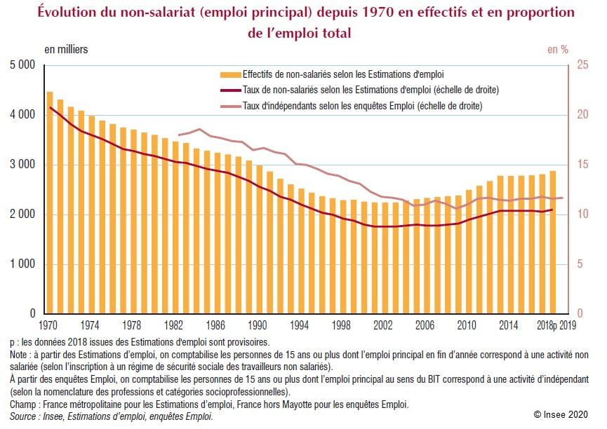 Graphique : Évolution du non-salariat (emploi principal) depuis 1970 en effectifs et en proportion de l'emploi total