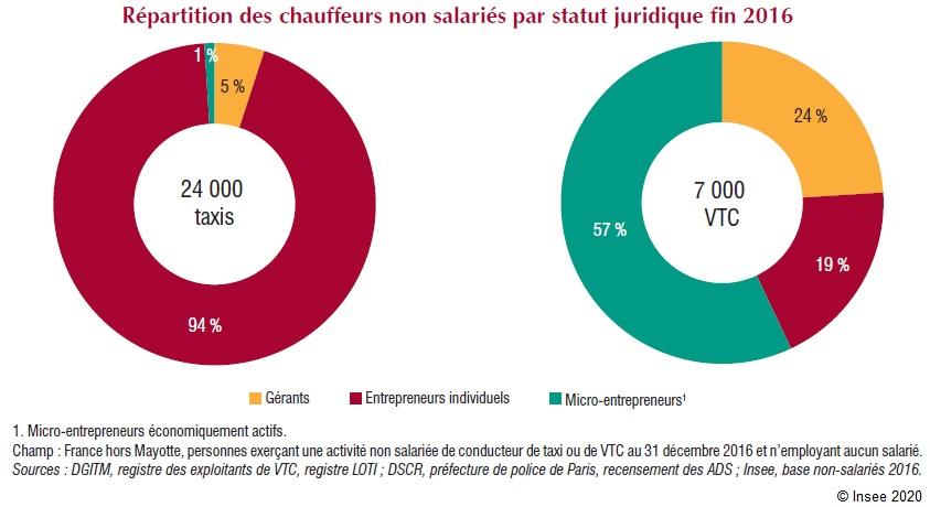 Graphique : Répartition des chauffeurs non salariés par statut juridique fin 2016