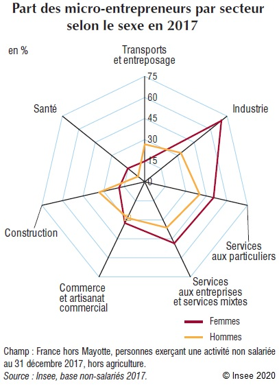 Graphique : Part des micro‑entrepreneurs par secteur selon le sexe en 2017