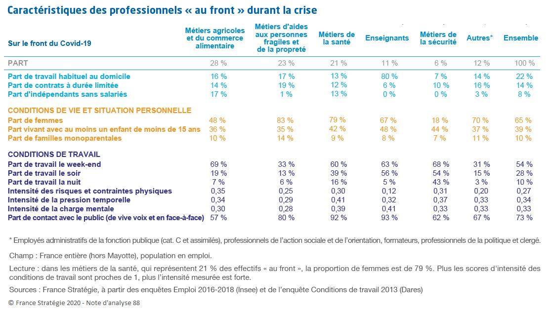 Graphique : Caractéristiques des professionnels « au front » durant la crise
