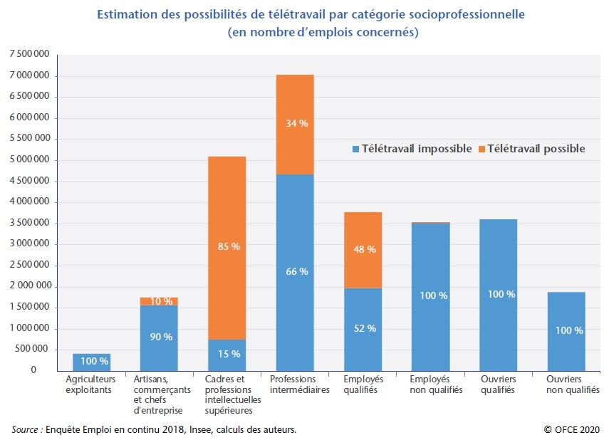 Graphique : Estimation des possibilités de télétravail par secteur (en nombre d'emplois concernés)
