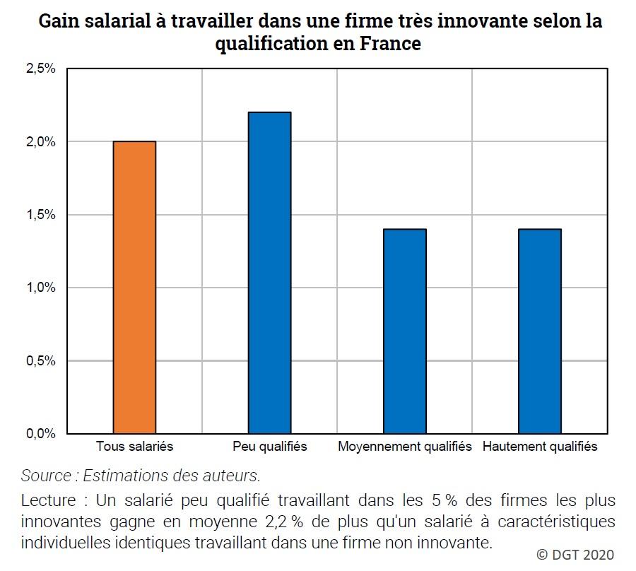 Graphique : Gain salarial à travailler dans une firme très innovante selon la qualification en France