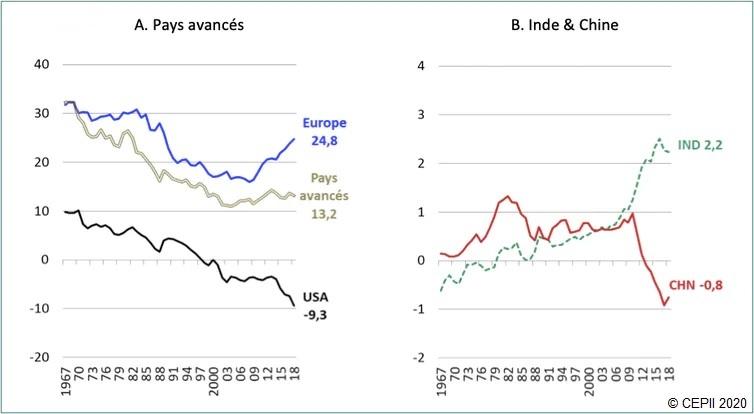 Graphique : Positions sur le marché mondial des produits pharmaceutiques