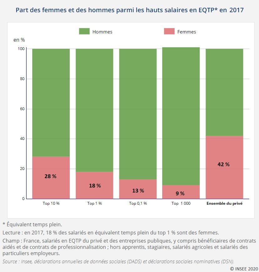 Graphique : Part des femmes et des hommes parmi les hauts salaires en EQTP* en 2017