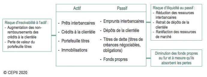 Schéma Risque d'illiquidité et d'insolvabilité au bilan des banques