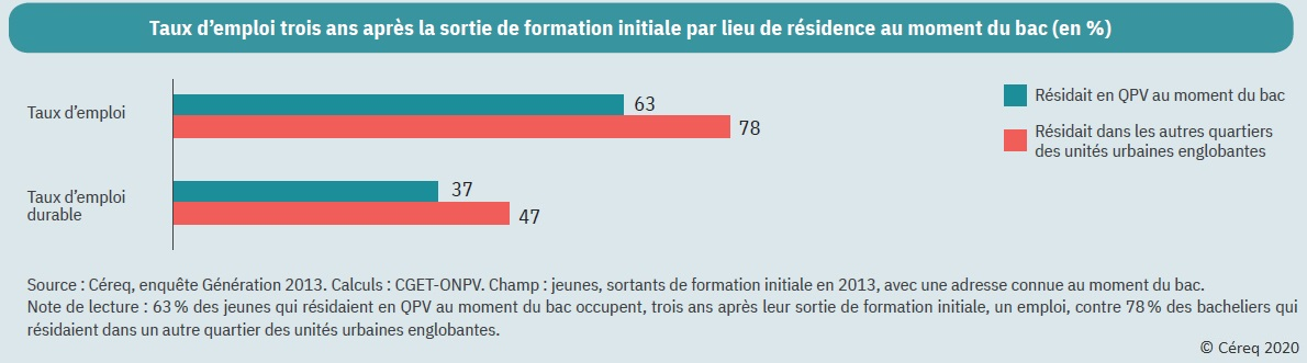 Graphique : Taux d'emploi trois ans après la sortie de formation initiale par lieu de résidence au moment du bac (en %)