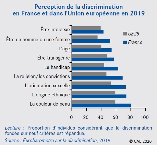 Graphique : Perception de la discrimination en France et dans l'Union européenne en 2019