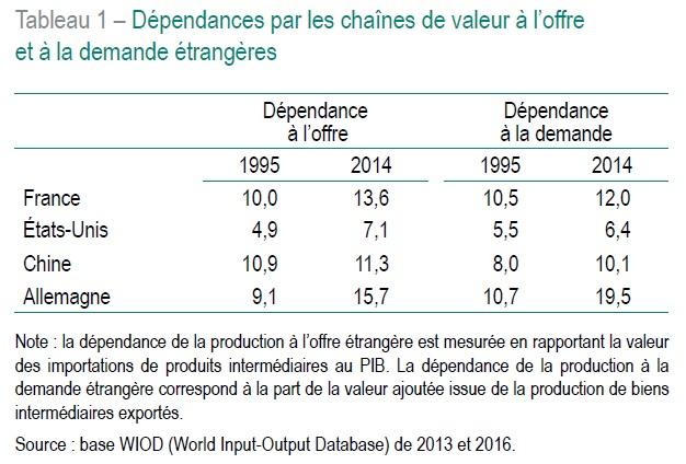 tableau Dépendances par les chaînes de valeur à l'offre et à la demande étrangères (France, USA, Chine, Allemagne)