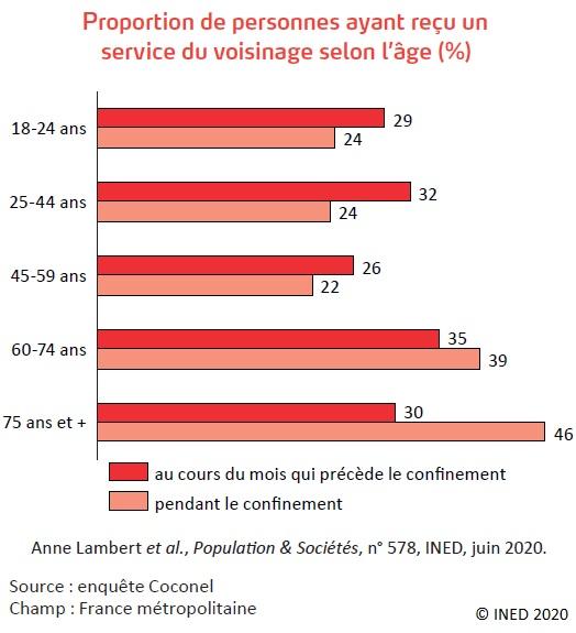 Graphique Proportion de personnes ayant reçu un service du voisinage selon l'âge (%)