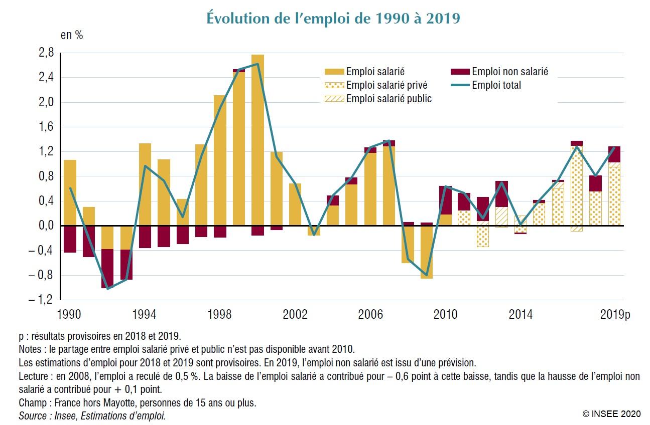 Graphique : Évolution de l'emploi de 1990 à 2019