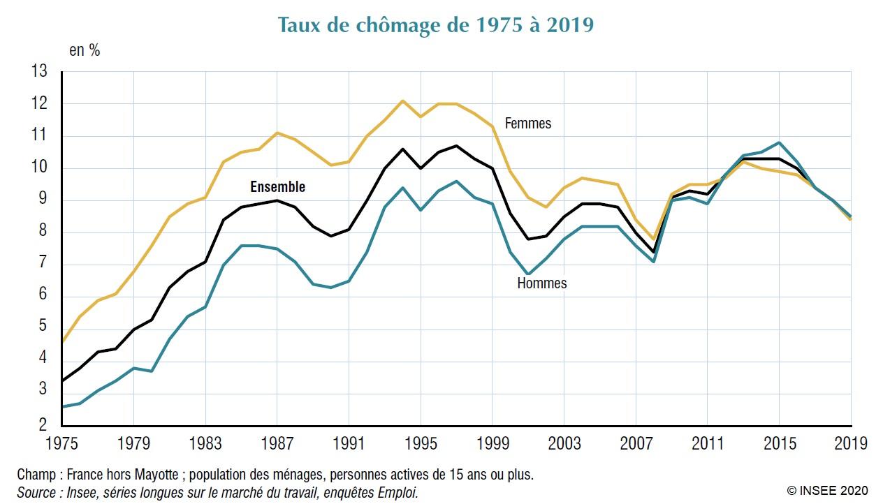 Graphique : Taux de chômage de 1975 à 2019
