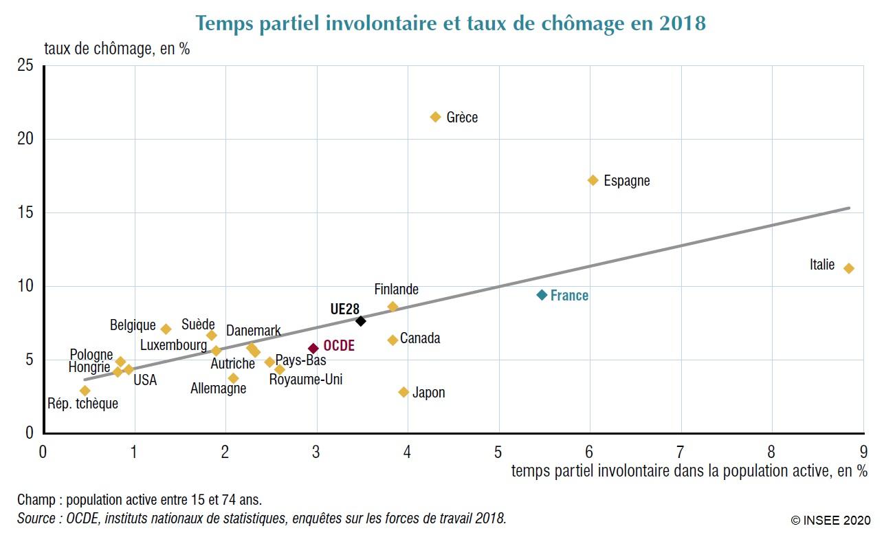 Graphique : Temps partiel involontaire et taux de chômage en 2018