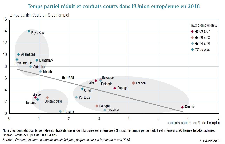 Graphique : Temps partiel réduit et contrats courts dans l'Union européenne en 2018