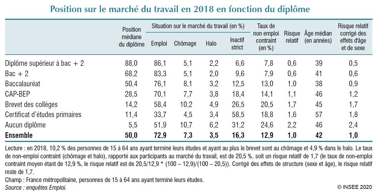 Tableau : Position sur le marché du travail en 2018 en fonction du diplôme