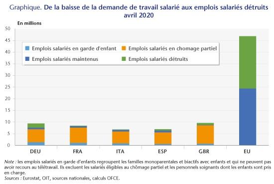 Graphique : De la baisse de la demande de travail salarié aux destructions d'emplois salariés (en million)