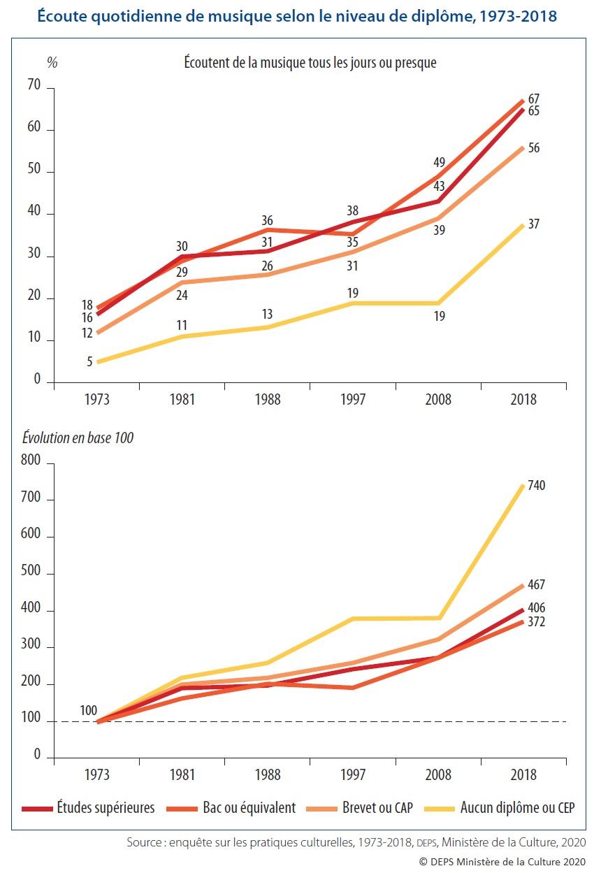 Graphique : Écoute quotidienne de musique selon le niveau de diplôme, 1973-2018