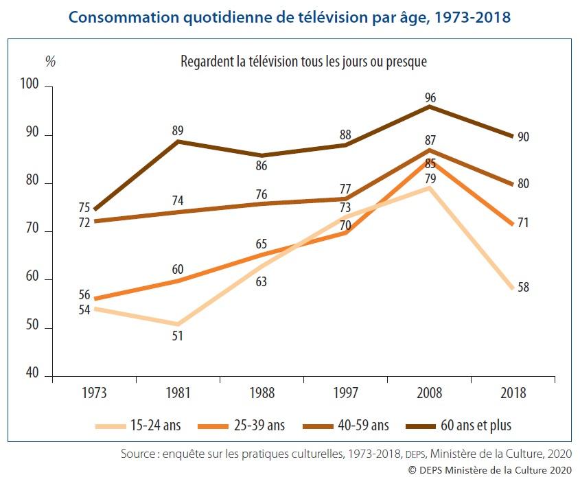 Graphique : Consommation quotidienne de télévision par âge, 1973-2018