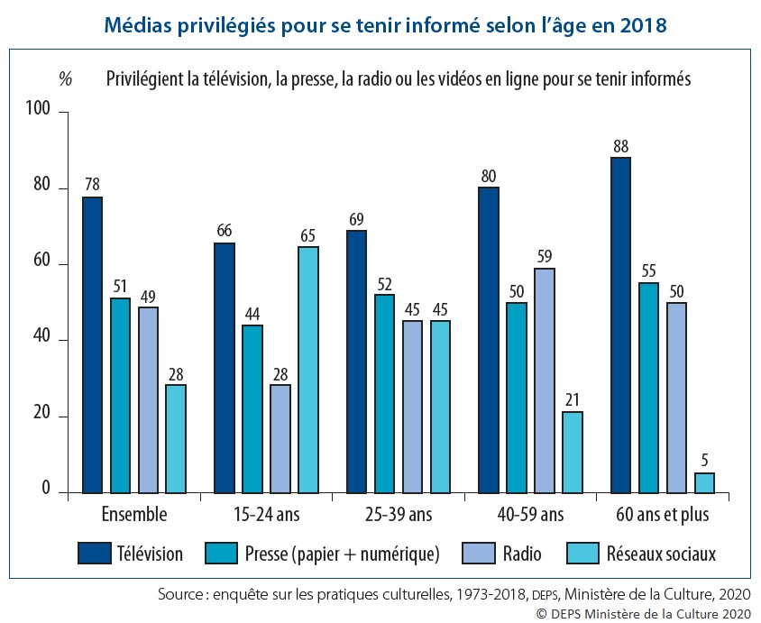 Graphique : Médias privilégiés pour se tenir informé selon l'âge en 2018