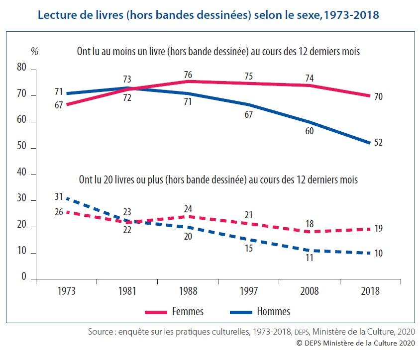 Graphique : Lecture de livres (hors bandes dessinées) selon le sexe, 1973-2018
