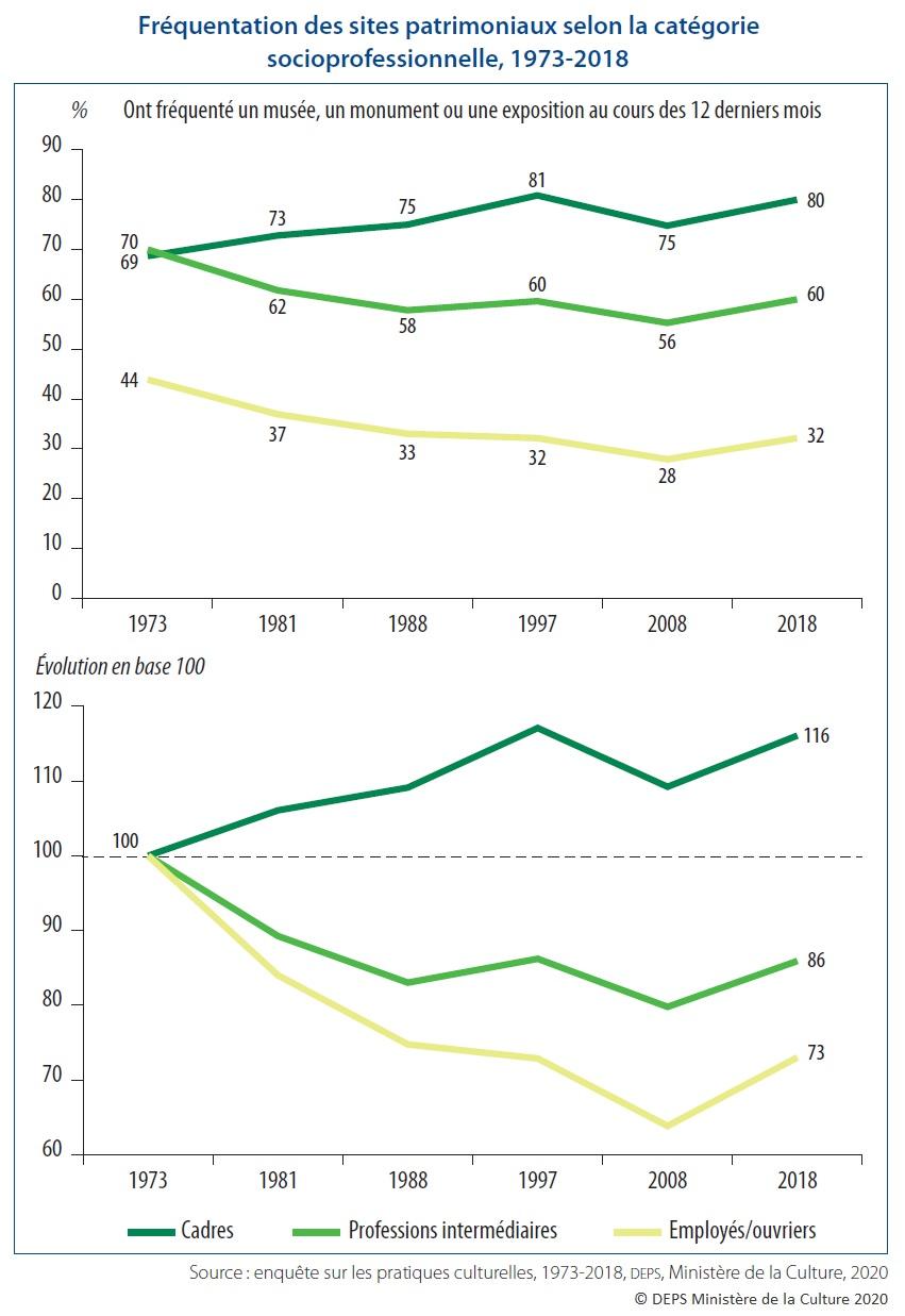Graphique : Fréquentation des sites patrimoniaux selon la catégorie socioprofessionnelle, 1973-2018