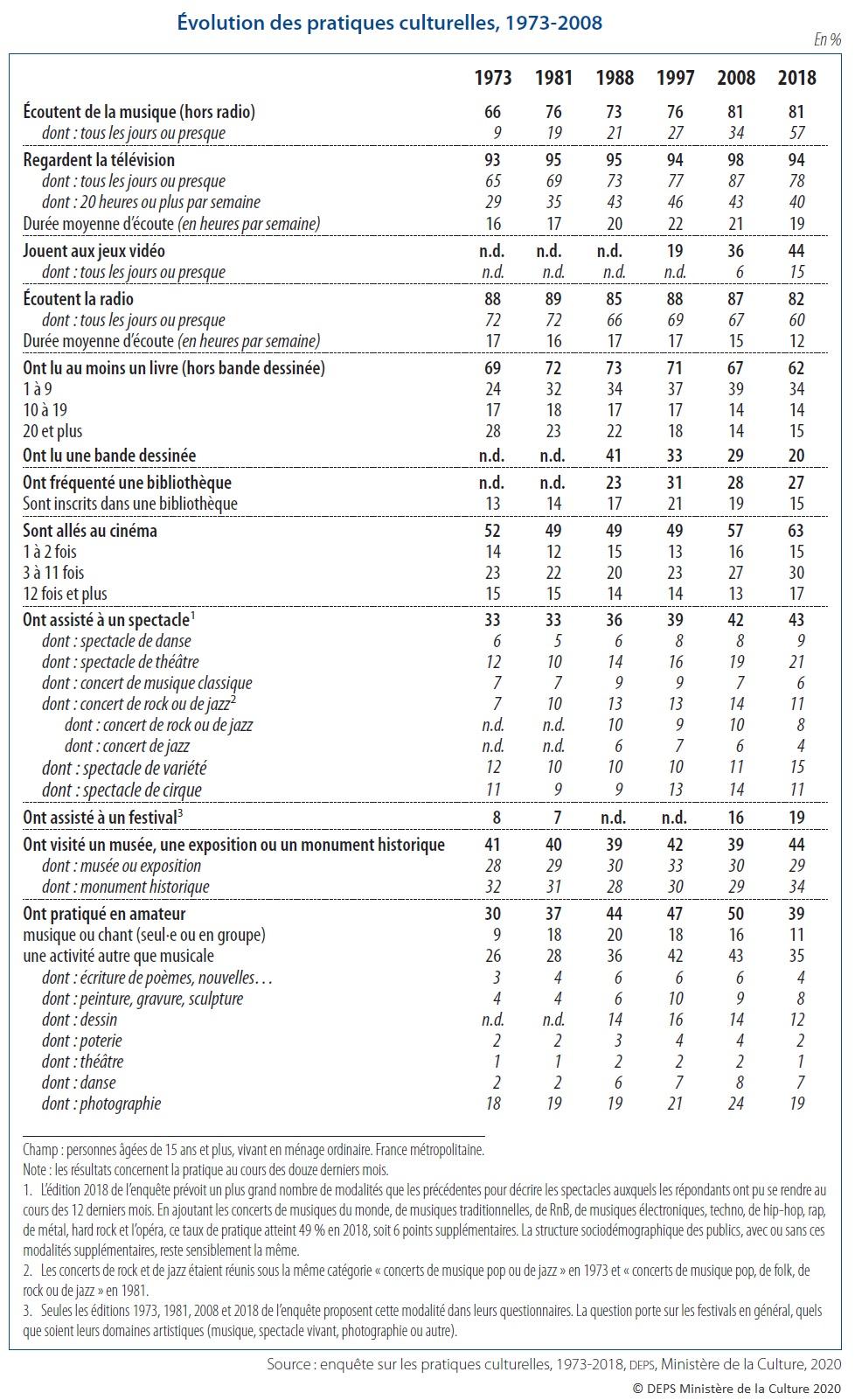 Tableau : Évolution des pratiques culturelles, 1973-2008