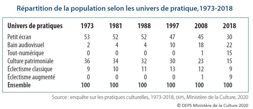 Tableau : Répartition de la population selon les univers de pratique, 1973-2018