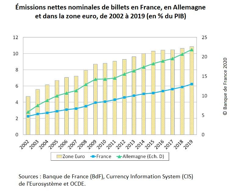 Graphique : Émissions nettes nominales de billets en France, en Allemagne et dans la zone euro, de 2002 à 2019 (en % du PIB)