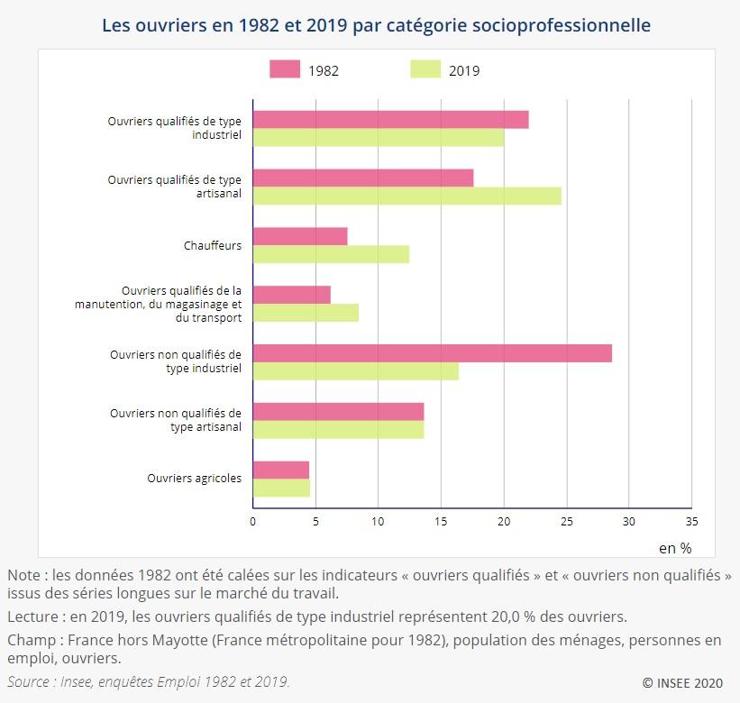 Graphique : Les ouvriers en 1982 et 2019 par catégorie socioprofessionnelle