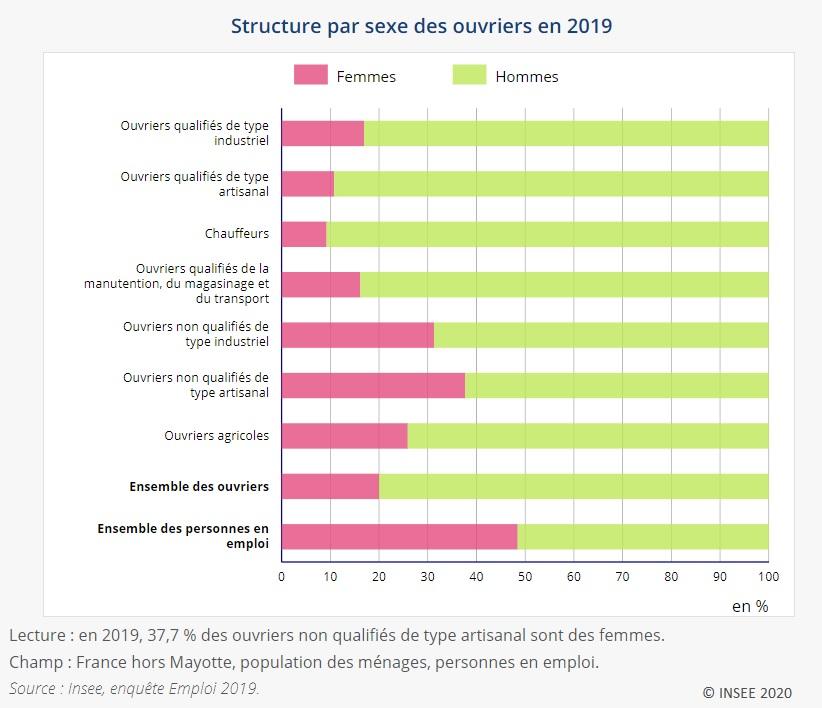 Graphique : Structure par sexe des ouvriers en 2019