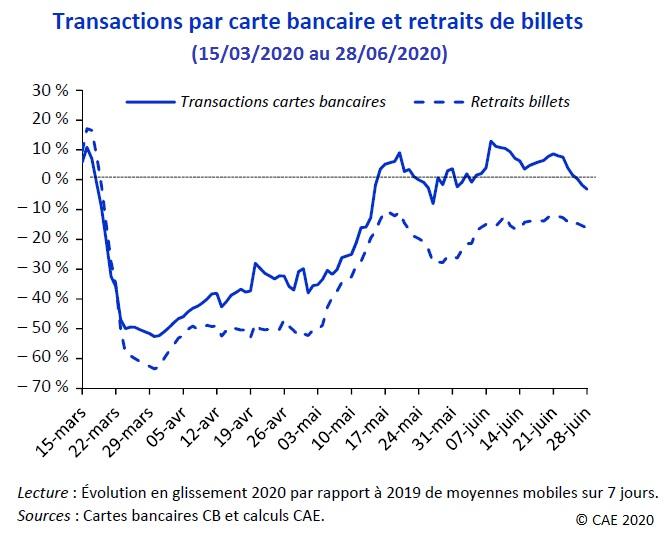 Transactions par carte bancaire et retraits de billets (15/03/2020 au 28/06/2020)