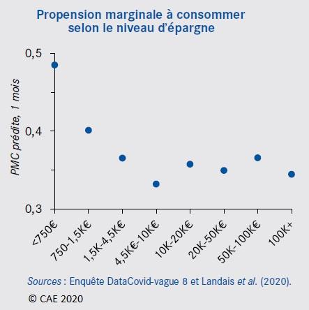Graphique : Propension marginale à consommer selon le niveau d'épargne