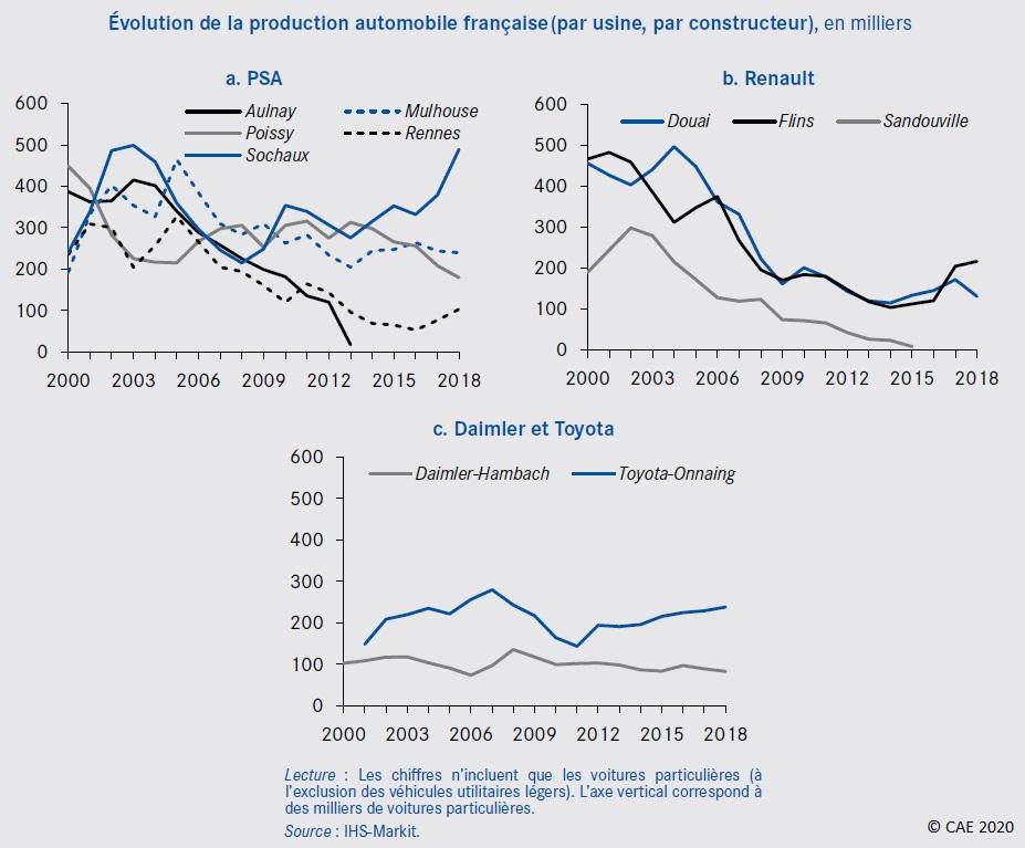 Graphique : Évolution de la production automobile française (par usine, par constructeur) 2000-2018