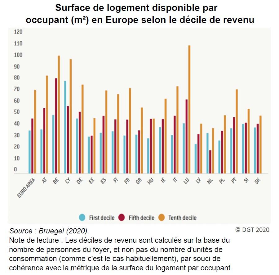 Graphique : Surface de logement disponible par occupant (m²) en Europe selon le décile de revenu