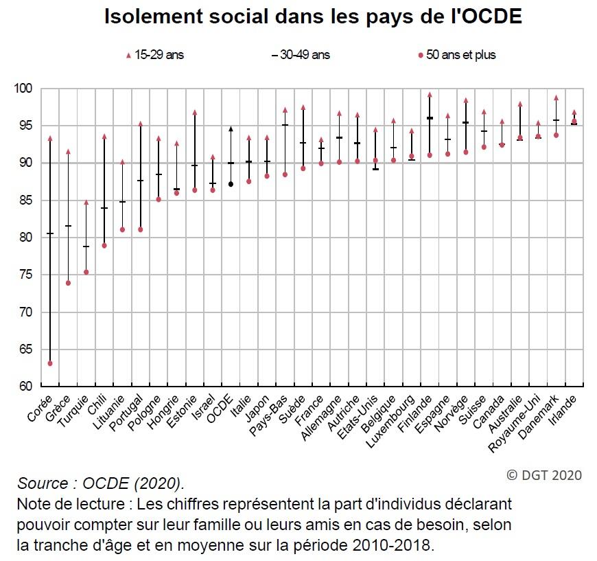 Graphique : Isolement social dans les pays de l'OCDE (2020)