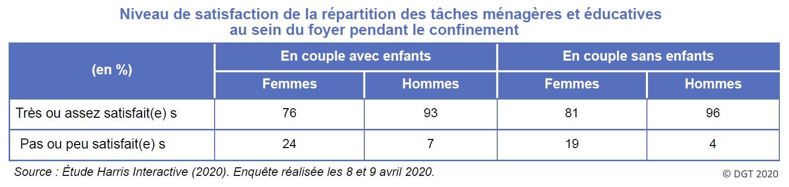 Graphique : Niveau de satisfaction de la répartition des tâches ménagères et éducatives au sein du foyer pendant le confinement (enquête avril 2020)