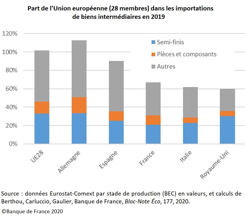 Graphique Part de l'Union européenne (28 membres) dans les importations de biens intermédiaires en 2019