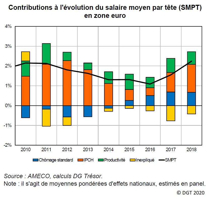 Graphique : Contributions à l'évolution du salaire moyen par tête (SMPT) en zone euro, 2010-2018