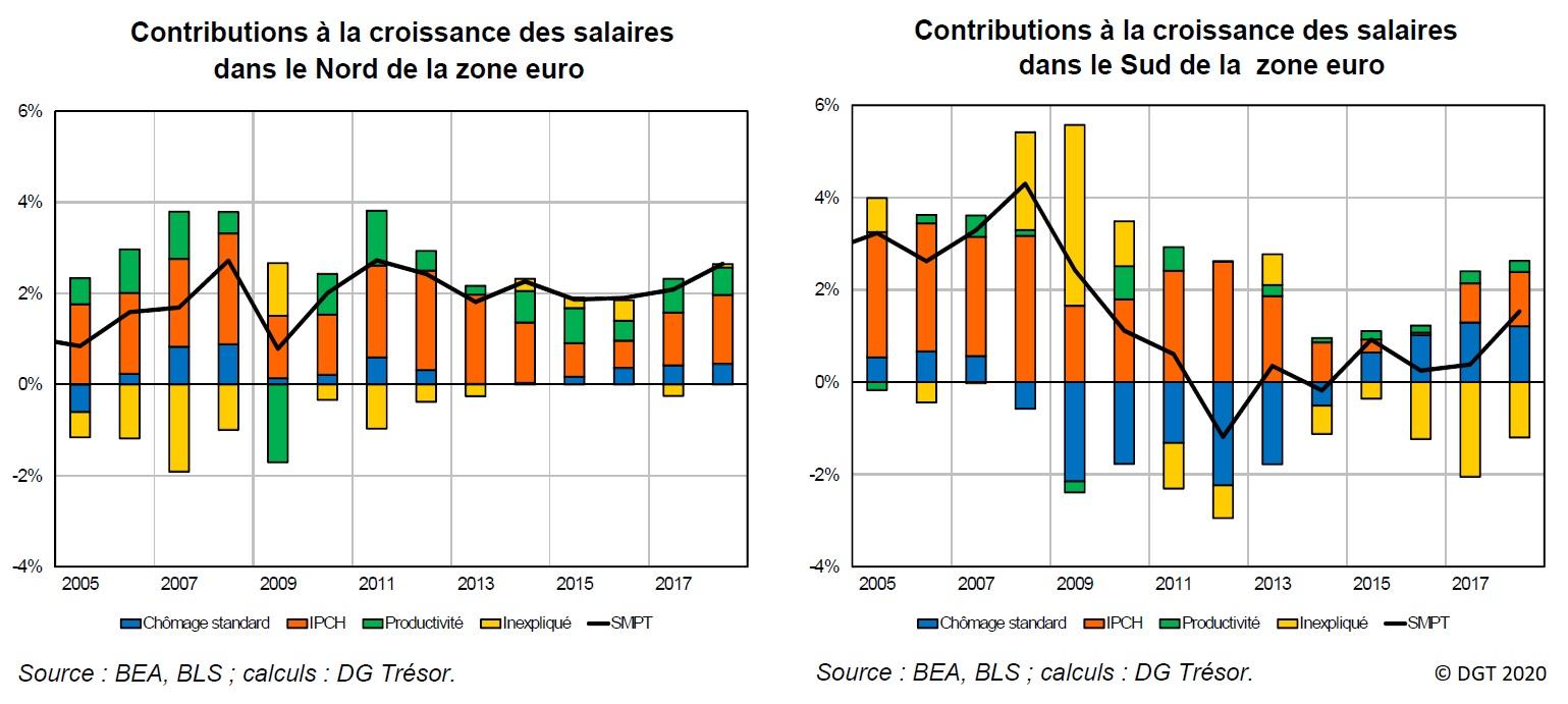 Graphiques : Contributions à la croissance des salaires dans le Nord et dans le Sud de la zone euro