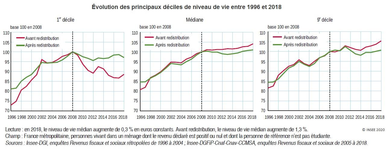 Graphique : Évolution des principaux déciles de niveau de vie entre 1996 et 2018