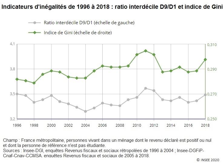 Graphique : Indicateurs d'inégalités de 1996 à 2018 (D9/D1 et indice de Gini)