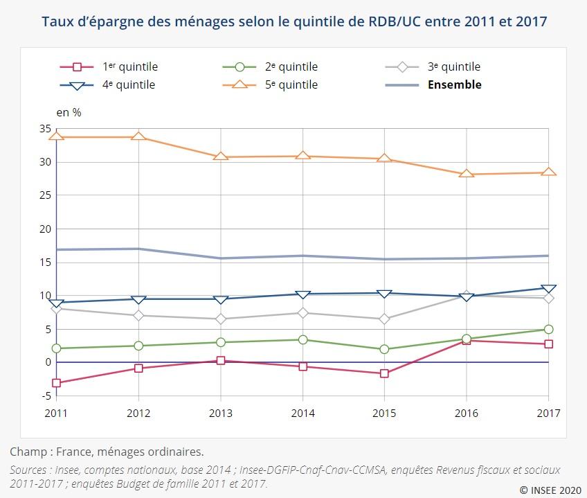 Graphique : Taux d'épargne des ménages selon le quintile de RDB/UC entre 2011 et 2017