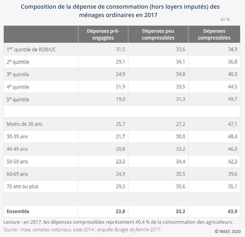 Tableau : Composition de la dépense de consommation (hors loyers imputés) des ménages ordinaires en 2017
