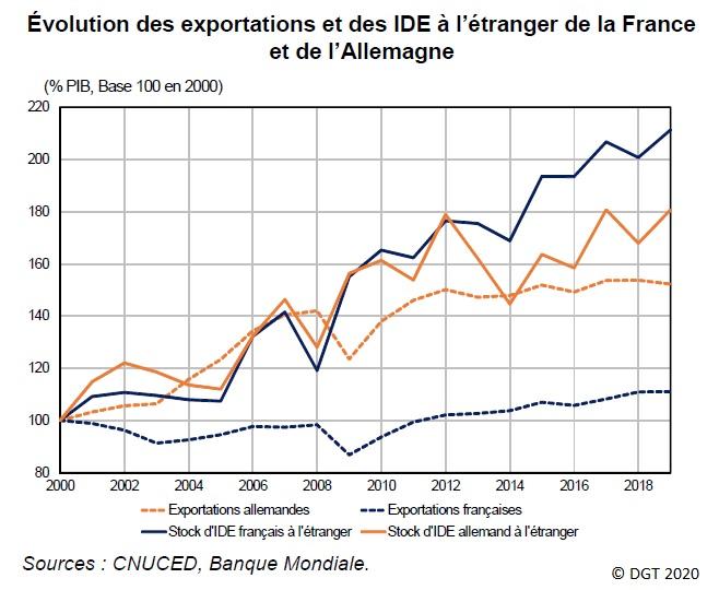 Graphique Évolution des exportations et des IDE à l'étranger de la France et de l'Allemagne depuis 2000