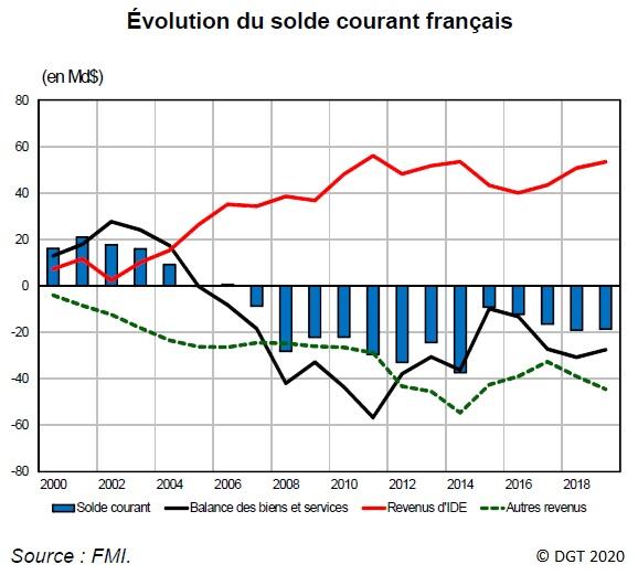 Graphique Évolution du solde courant français depuis 2000