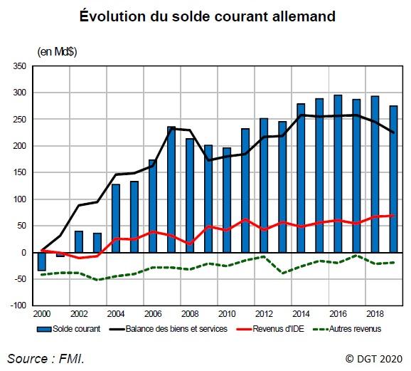 Graphique Évolution du solde courant allemand depuis 2000